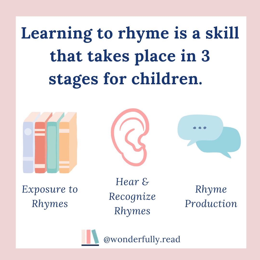 3 Stages of Rhyming (Activities & Books)